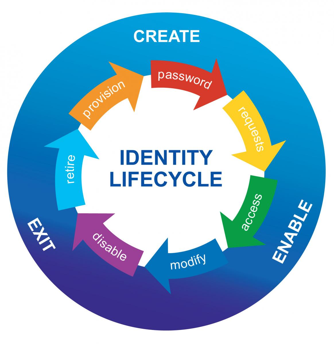 Identity Management: Increasing Security And Reducing IT